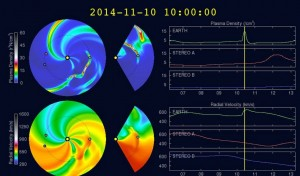 WSA-Enlil shows arrival of CME shock at roughly 5:00am EST on Nov 10, 2014