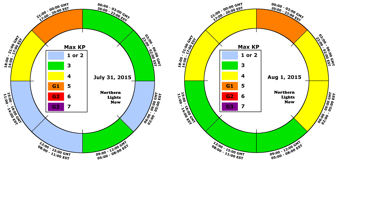 Aurora prediction Clocks 20150731