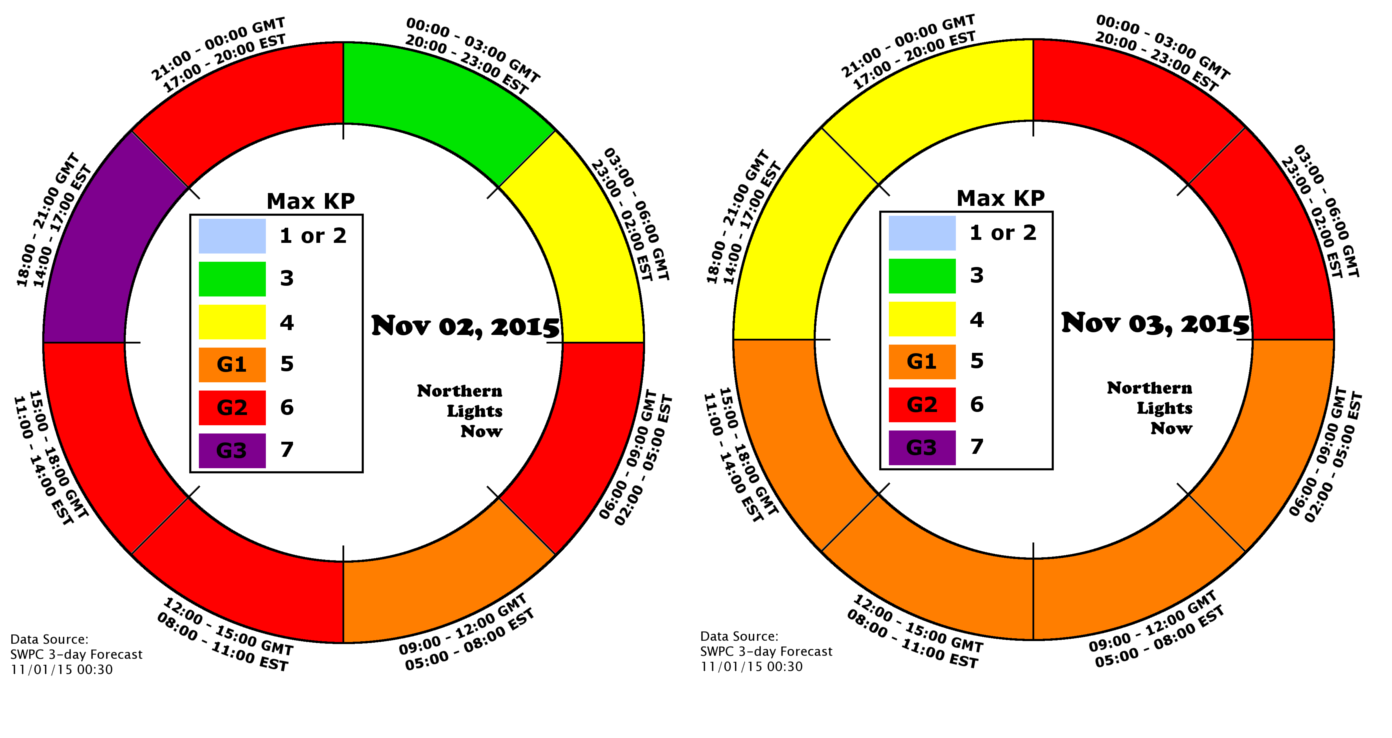 NLN infographic of predicted Max KP Nov. 2 and 3