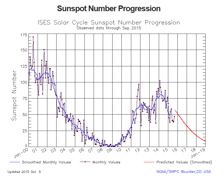 Graph of Solar Cycle 24