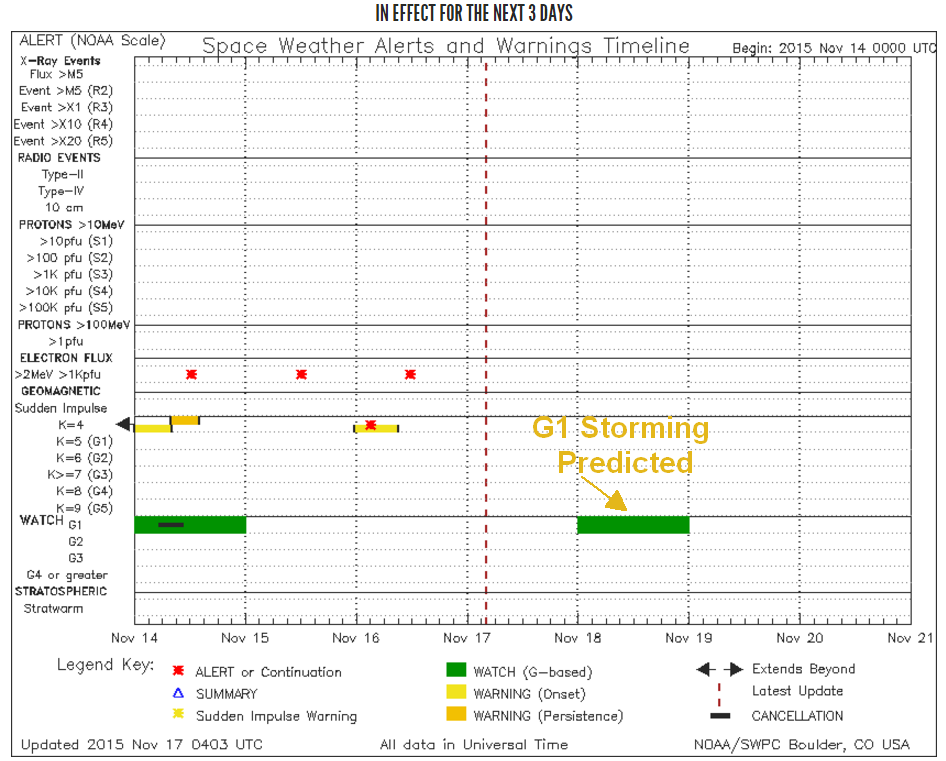 Official SWPC forecast shows a period of G1 Storming watch in effect for November 18