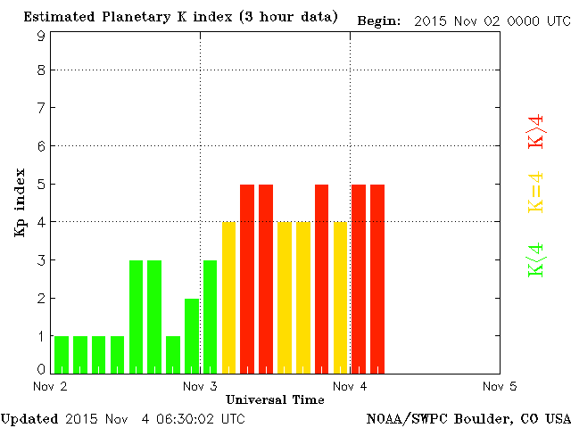 SWPC KP history for Nov 3 aurora storm from coronal hole