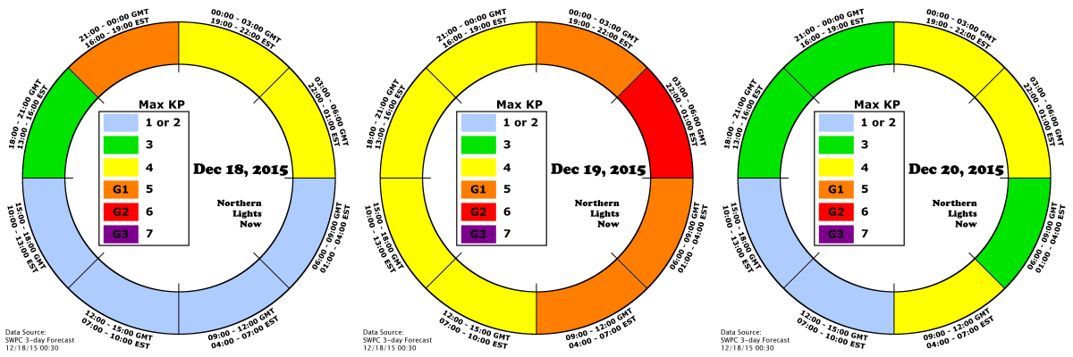 NLN 3-day AuroraCast shows G2 storming for December 19th