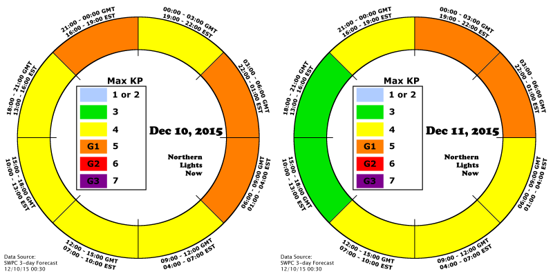 AuroraCast for Dec 10 and Dec 11