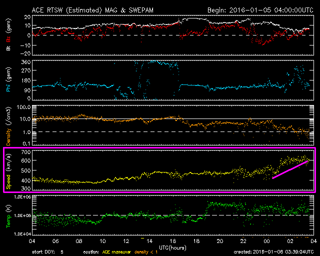 Annotated ACE satellite date show increase in solar wind speed around midnight UTC