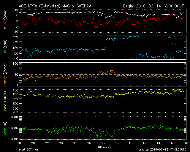 Space weather data shows no tell-tale indication of a solar storm passage