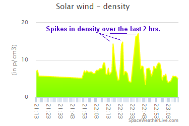 Spikes in Proton Density over the last two hours - may indicate the leading edges of the CME have been sheared and are arrviing
