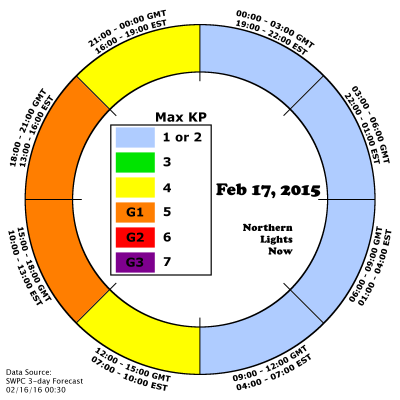 AuroraCast shows the expected period of KP=5 from 3pm to 9pm GMT