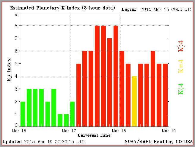Two full days of G1 storming reflected in the KP 3-hour chart from Boulder