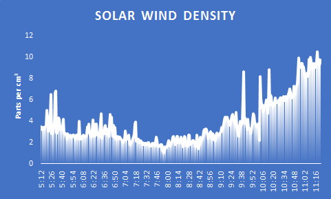 Solar wind  density has increased to above 7 p/cm3 in the last half hour