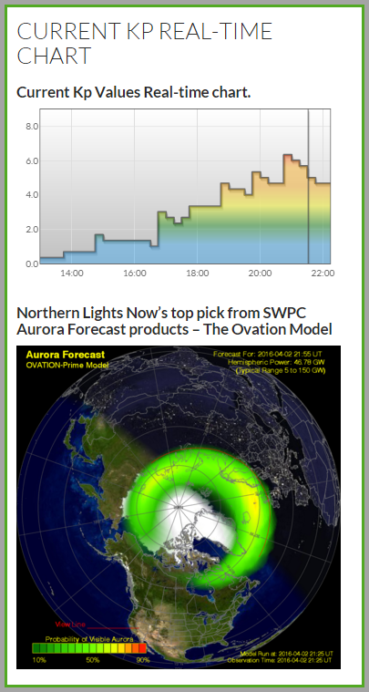 NLN's inforgraphic showing wing KP and Ovation aurora oval from tonight