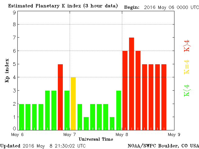 Geomagnetic activity as measured by the SWPC in Boulder during the May 6-8 storm