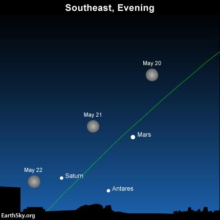 Infographic from EarthSky showing the location of Mars relative to the moon.