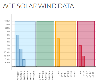 Solar wind data duration and magnitude from the Mother's Day storm