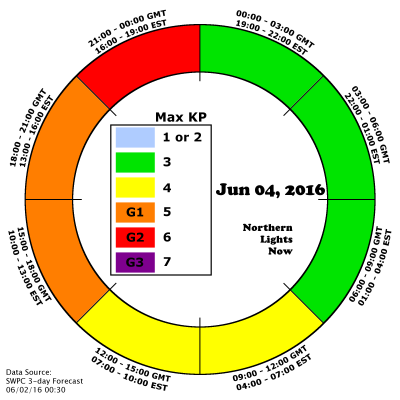 NLN auroraCast shows G1 and G2 periods of storming in the final 3 periods of June 4