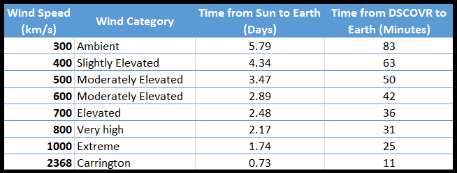This table shows the lag between data is measured at DSCOVR and when it registers at Earth