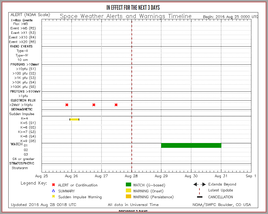 Notifications timeline from SWPC shows the G1 storm watch as a green bar.
