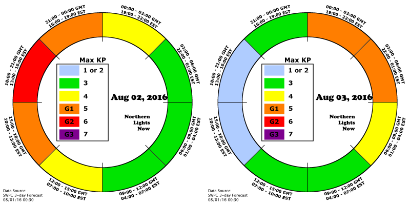 NLN AuroraCast shows the expected timing of the G1 and G2 storming for Aug 2nd and 3rd