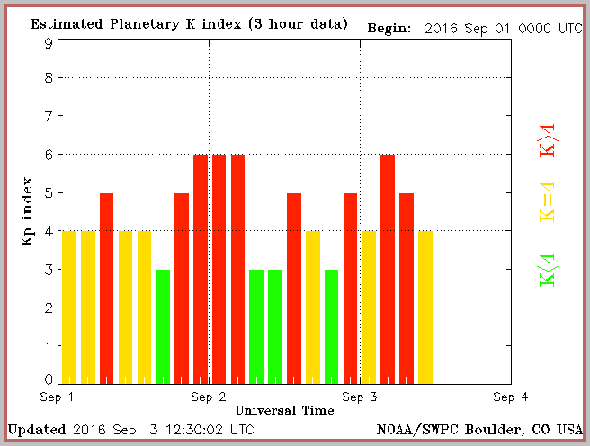 Three days of extrodinary aurora storming as measured by SWPC in Boulder Co.