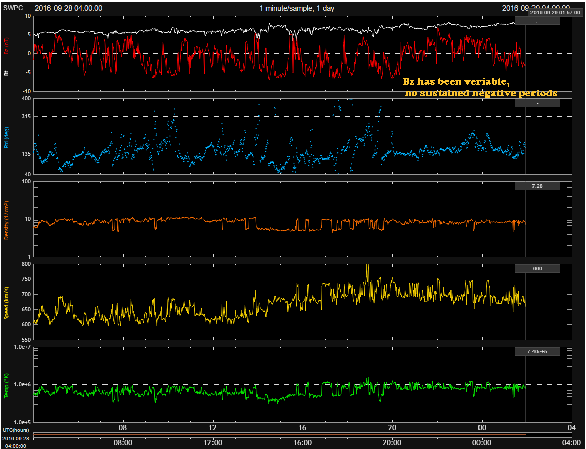 24 hour solar wind data graph from SWPC shows Bz's orientation has been variable