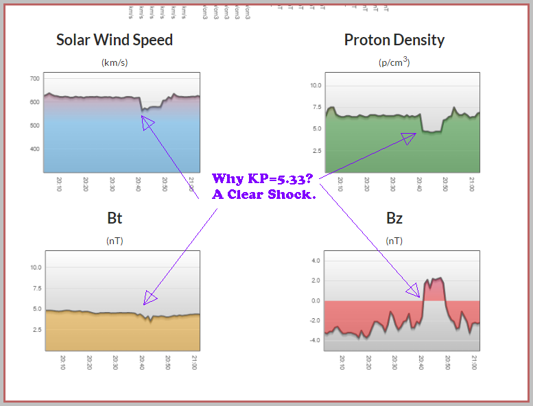 Clear shift in solar wind data indicates an interplanetary shock arriving
