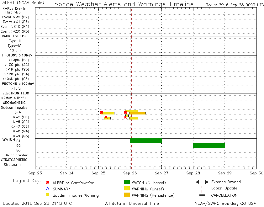 SWPC notifications timeline shows a G2 storm watch posted for 9/28