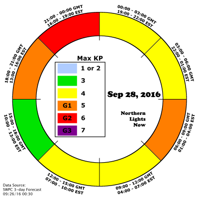 Day Three AuroraCast shows G2 storming possible on September 28