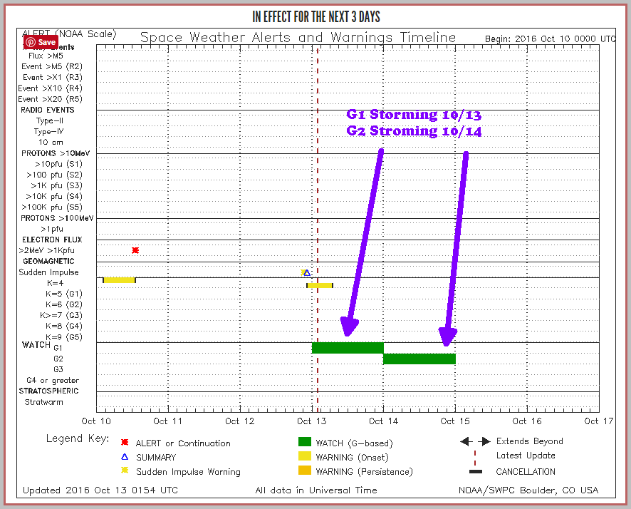 SWPC notifications timeline shows G1 watch on 10/13 and G2 watch on 10/14