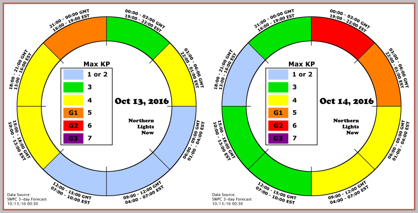 NLN AuroraCast shows periods at the end of 10/13 and beginning of 10/14 as the most likely to see strong aurora
