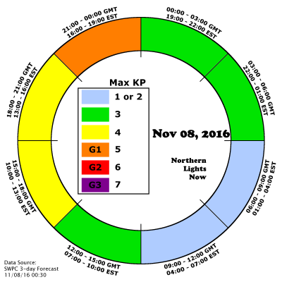 NLN AuroraCast shows the aurora forecast for potential G1 storming at the end of Nov 8 UTC