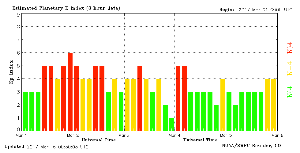 5 days of geomagnetic activity as measured by NOAA and SWPC