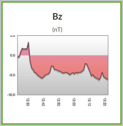 Bz is now south in part three of this week's activity