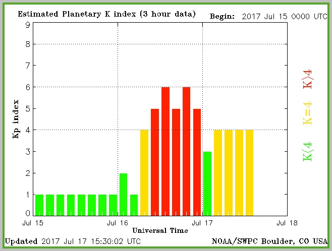 Recap of Mid-July recorded KP values as reported by SWPC in Boulder CO