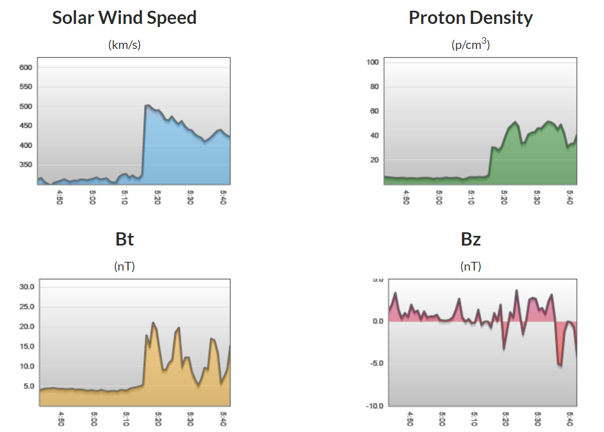 DSCOVR solar wind data indicates the arrival of the anticipated CME