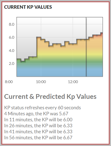 KP=6.67 predicted in just under an hour shown on the NLN live KP chart