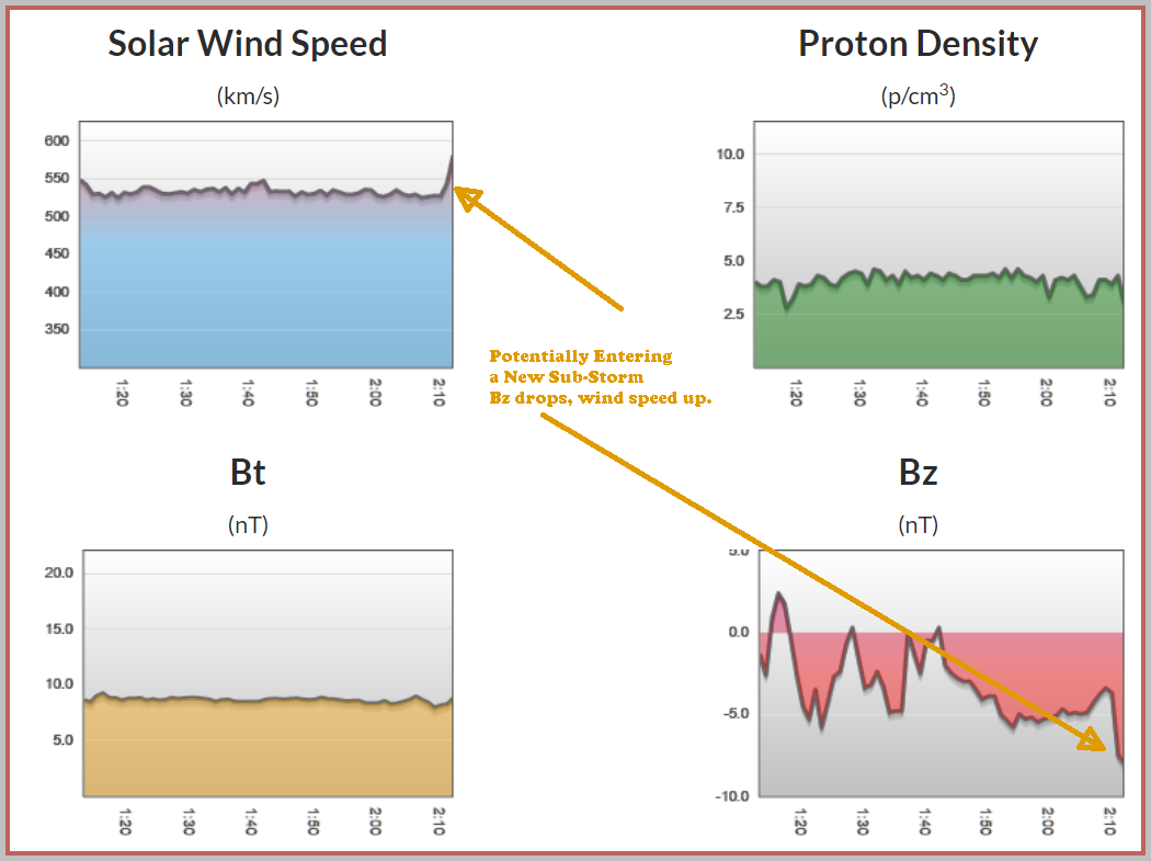 Bz and Wind Speed indicate the potential for a bonus sub-storm