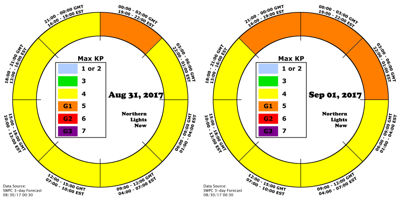 SWPC is predicting days two and three with KP=4 possible in every three hour period