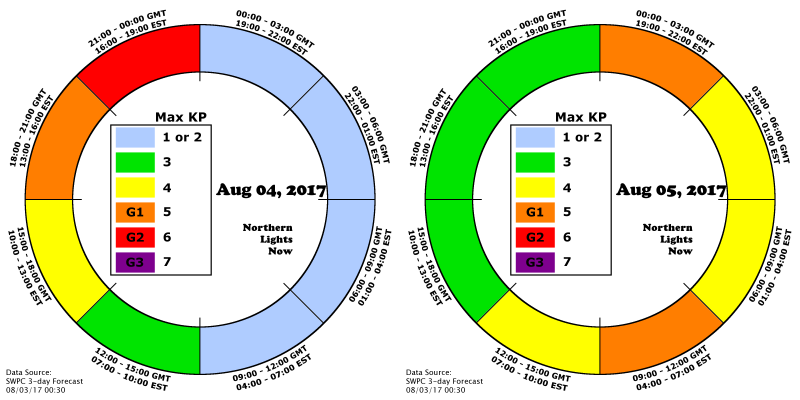 AuroraCast clock shows the predicted times for G1 and G2 aurora August 4th and 5ht