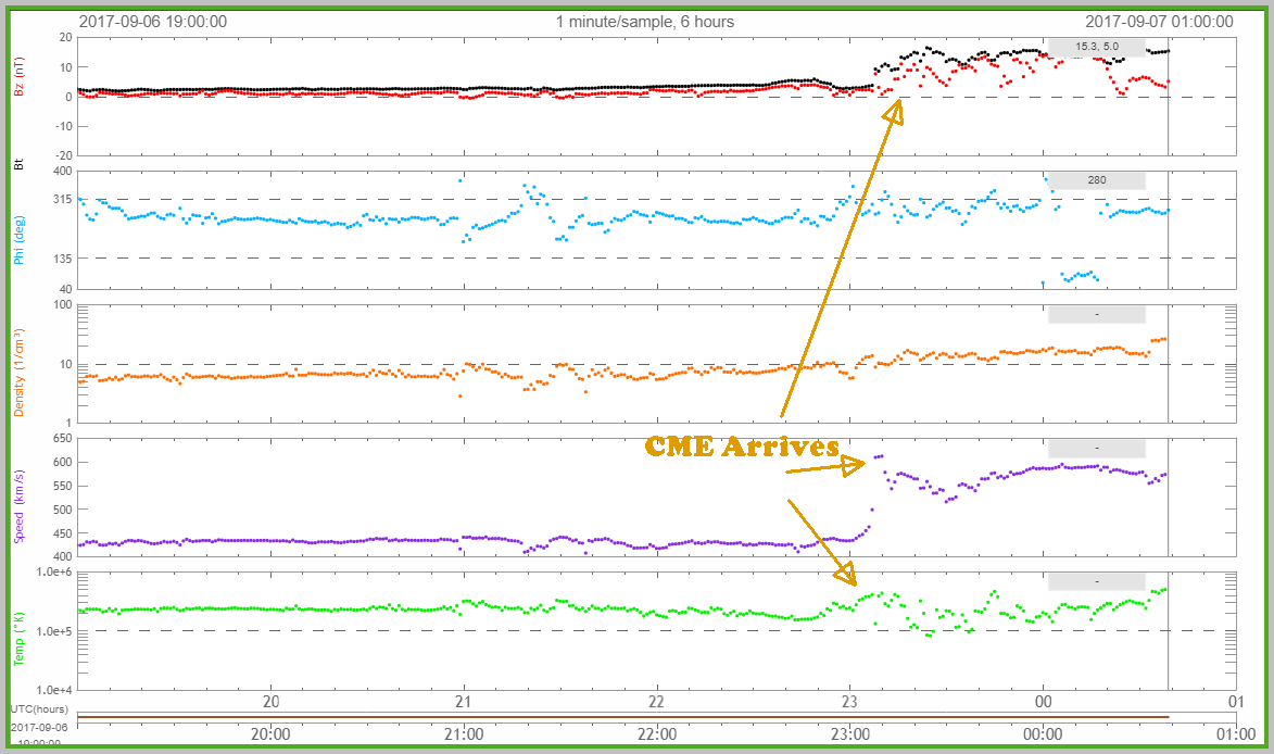 CME arrives at DSCOVR with a Interplanetary Shock.