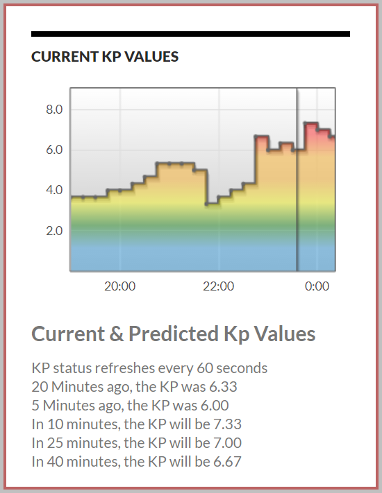 KP 7.33 is expected in the next hour.