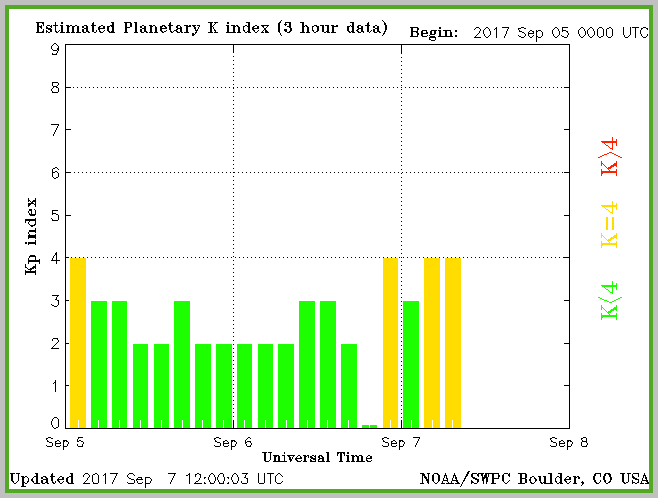 SWPC Boulder reported geomagnetic activity maxes at KP=4 so far.