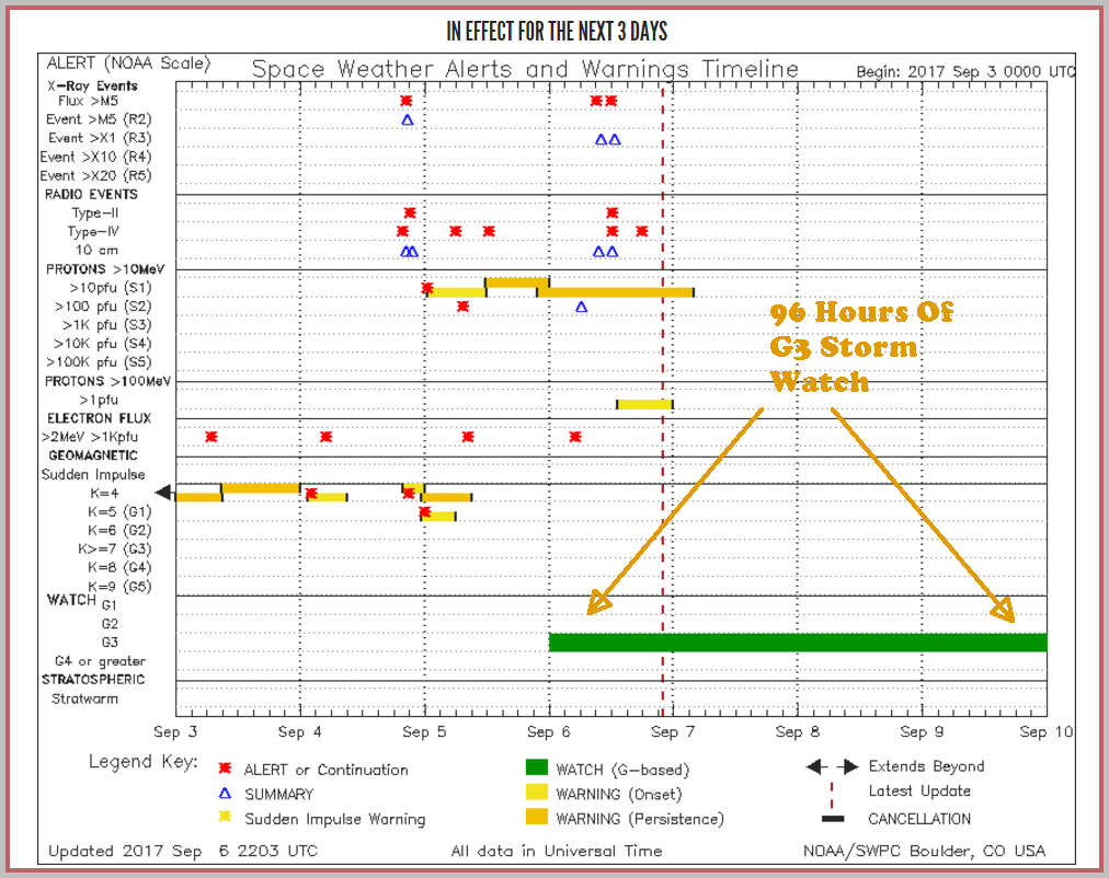 Notification timeline now shows a G3 geomagnetic storm watch extending 4 days.