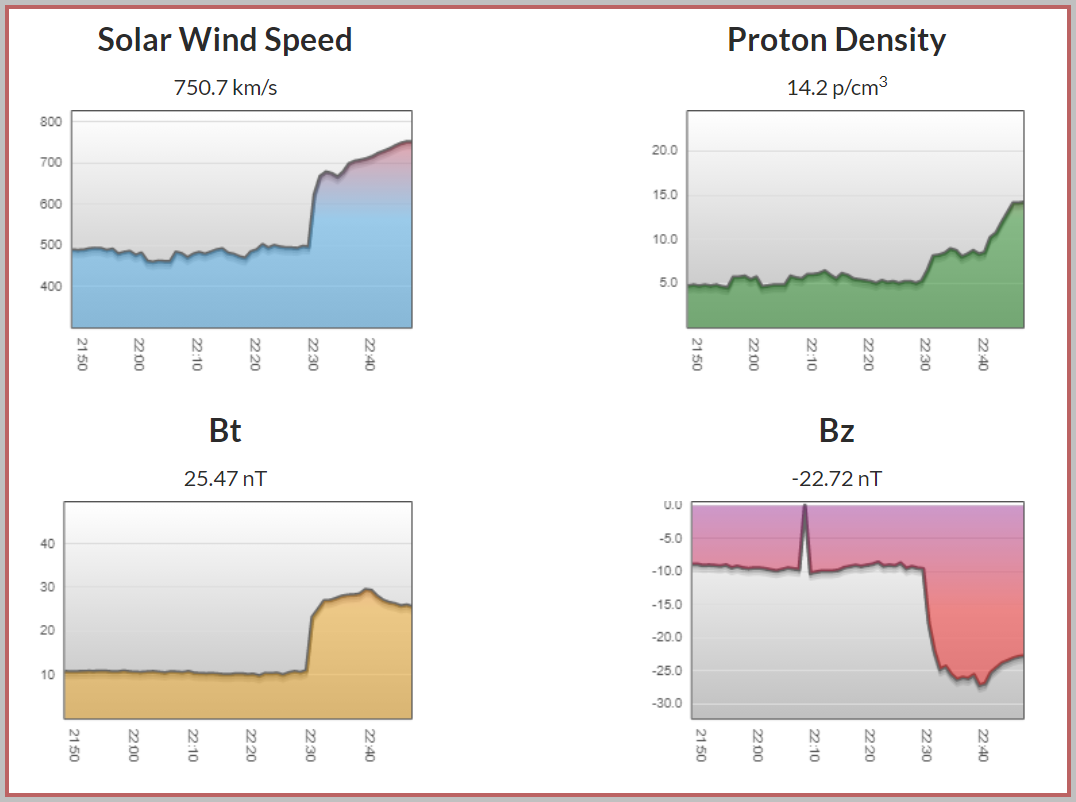 Interplanetary shock prompts major shifts in all wind parameters.