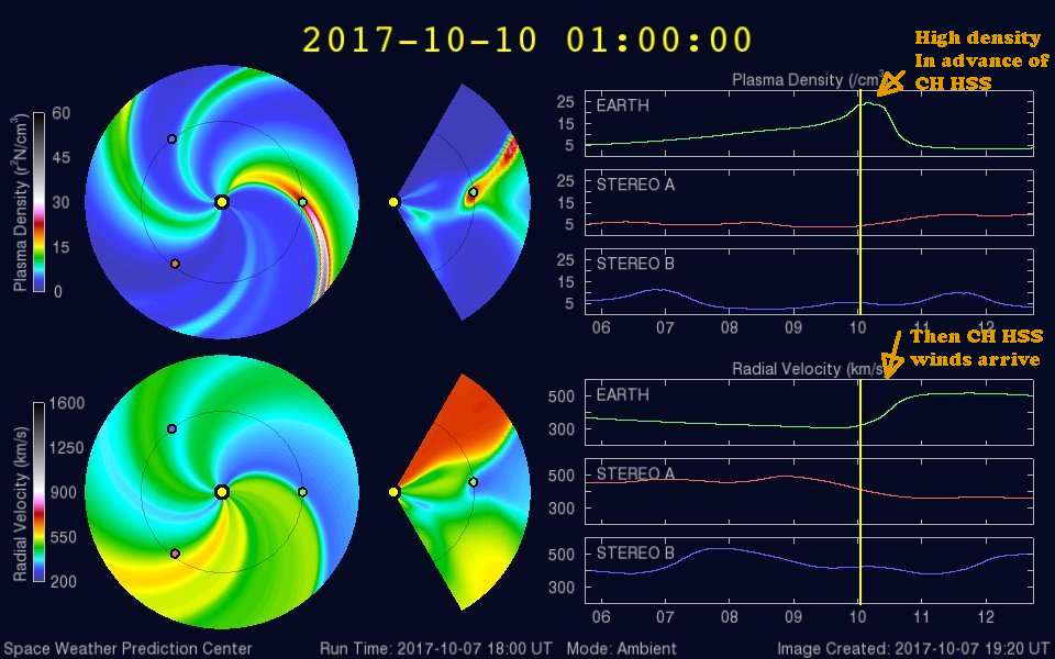 WSA-Enlil model shows density rising, then solar wind speeds increasing to around 550 km/s