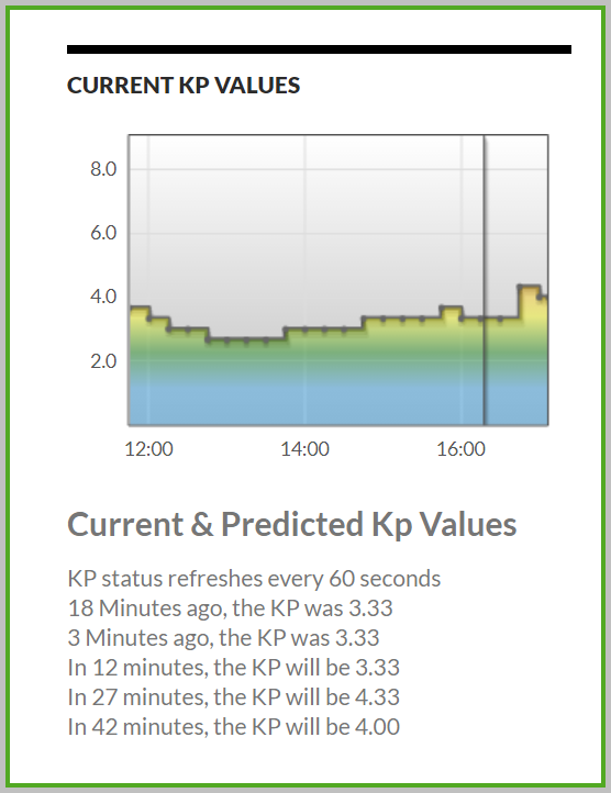 KP values climbing over 4