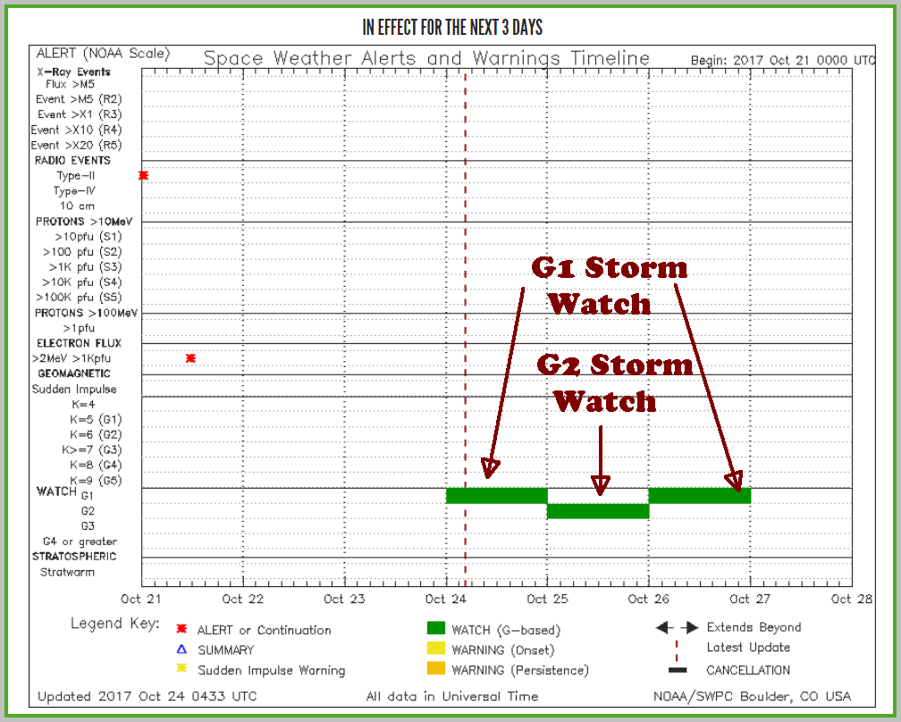 SWPC notifications timeline shows three days of storm watches posted