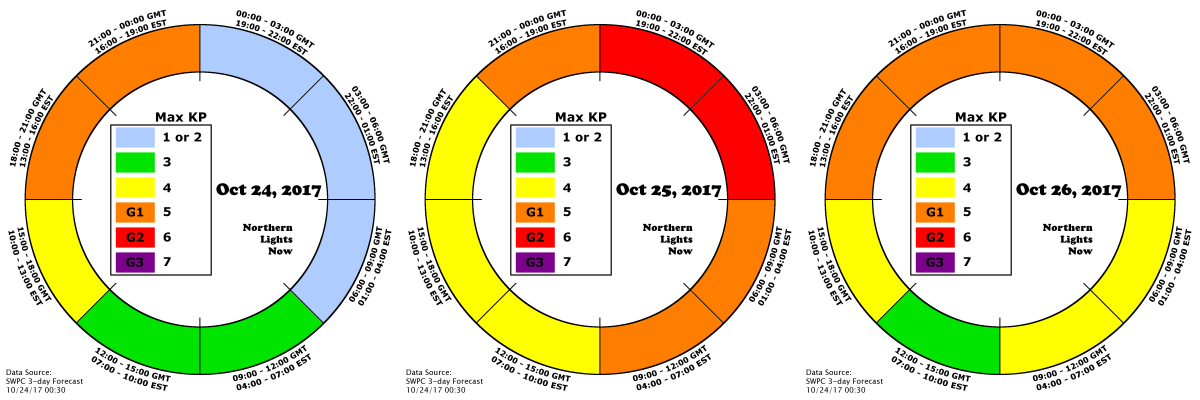 NLN AuroraCast shows three days of G1 and G2 activity from October 24-26