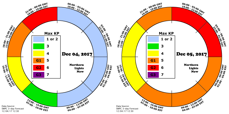Predicted Aurora activity on Dec 4 and Dec 5