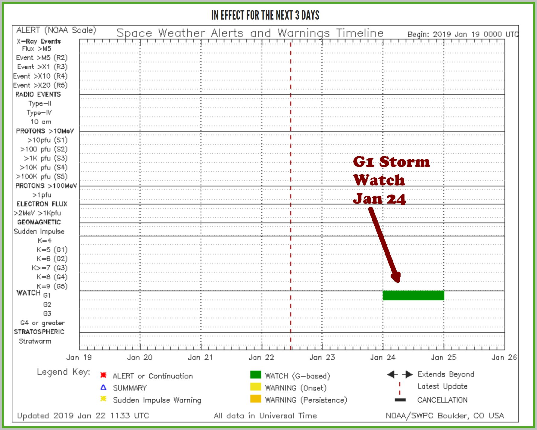 SWPC notification timeline showing storm watch