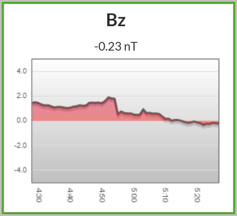 Bz shifted south for the first time in 18 hours.